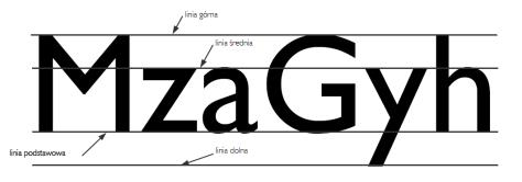 linie pisma