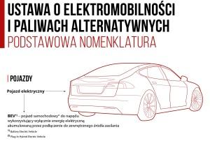 ustawa-o-elektromobilnoc59bci-i-paliwach-alternatywnych_infografika_1-1